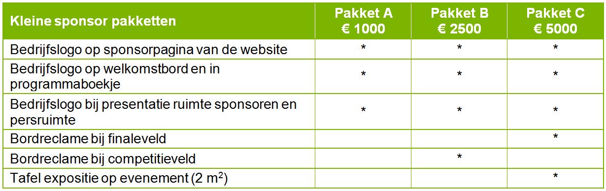 RoboCup Sponsoring - Kleine sponsor pakketten